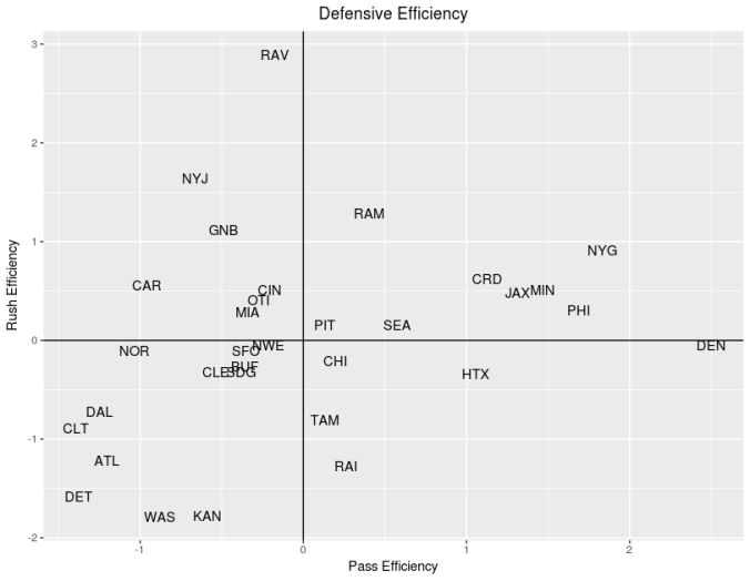 def_efficiency_wk13